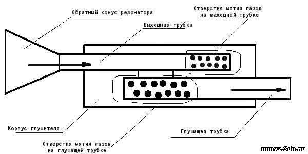 Они изготавливают самодельные и настроенные системы выпуска которые могут...  Конструкция глушителя основанного на...