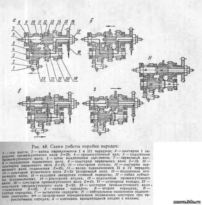 Коробка передач фольксваген пассат.  Описание: Ремонт коробки Днепра - Мотоцикл Урал и Днепр.