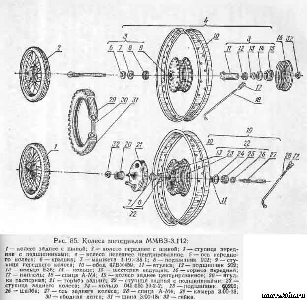 Как устроены колеса мотоцикла